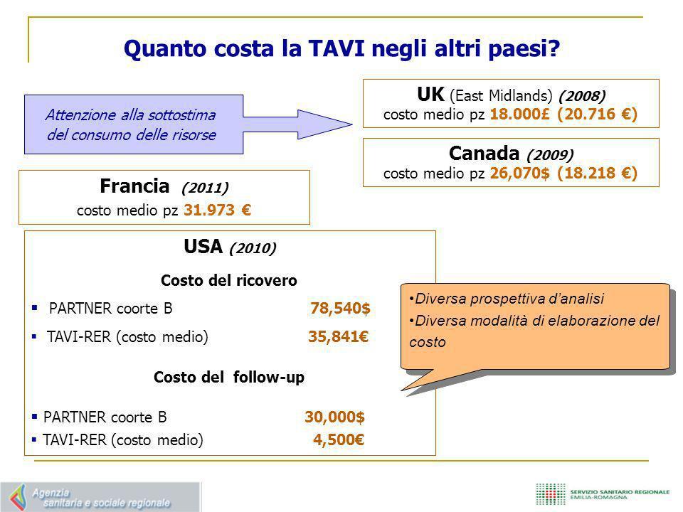 Quanto costa la TAVI negli altri paesi