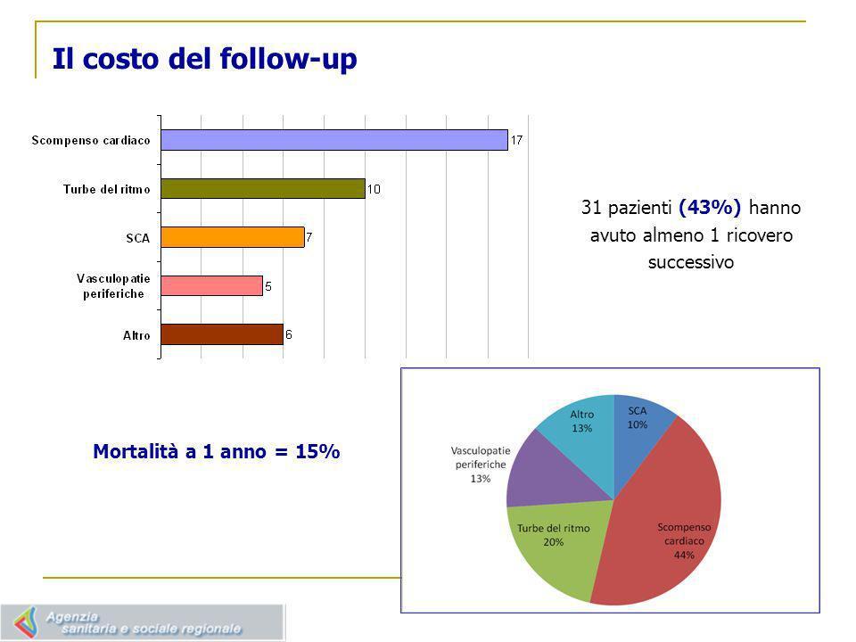 31 pazienti (43%) hanno avuto almeno 1 ricovero successivo