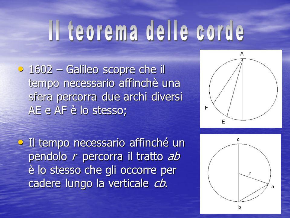 Il teorema delle corde1602 – Galileo scopre che il tempo necessario affinchè una sfera percorra due archi diversi AE e AF è lo stesso;