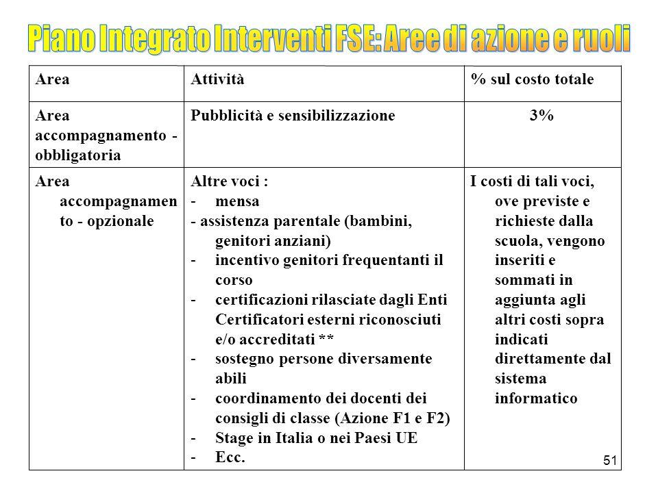Piano Integrato Interventi FSE: Aree di azione e ruoli