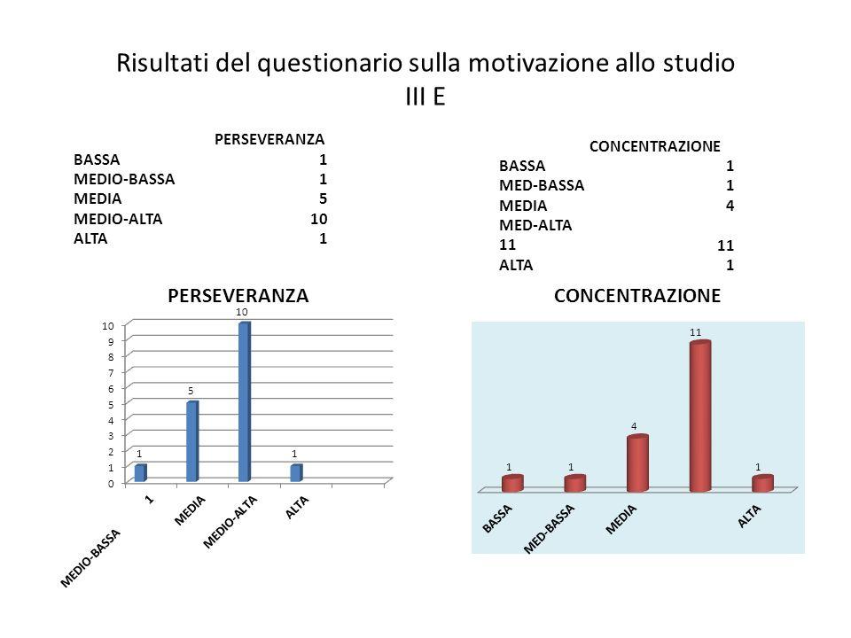 Risultati del questionario sulla motivazione allo studio III E