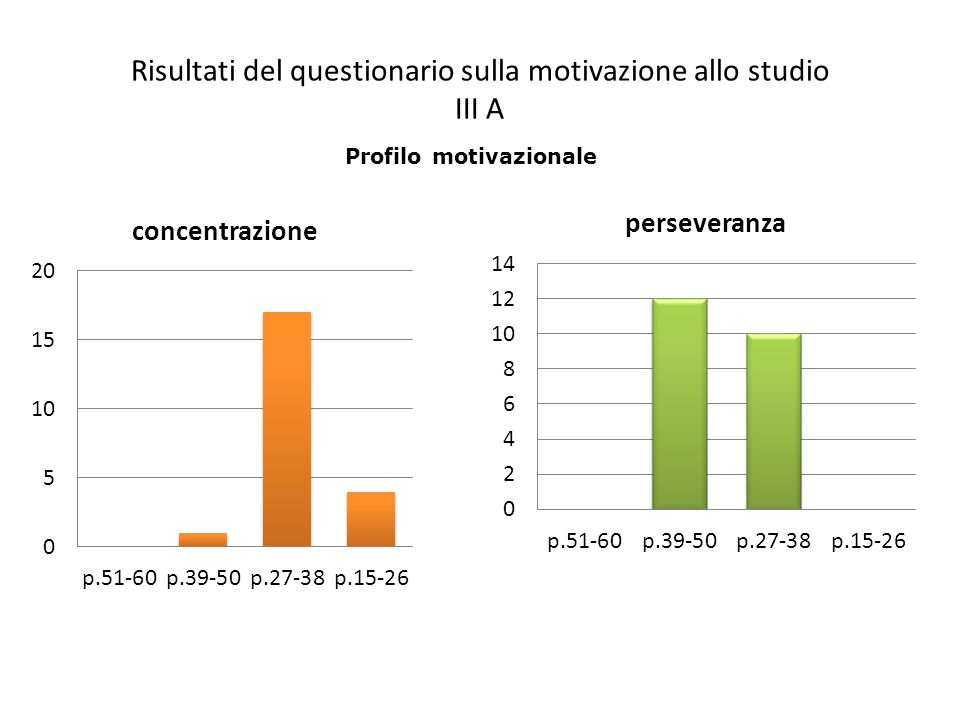 Risultati del questionario sulla motivazione allo studio III A