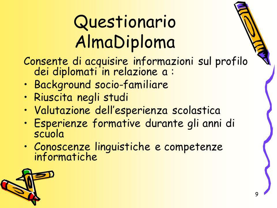 Questionario AlmaDiploma