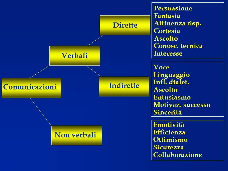 Dirette Verbali Comunicazioni Indirette Non verbali