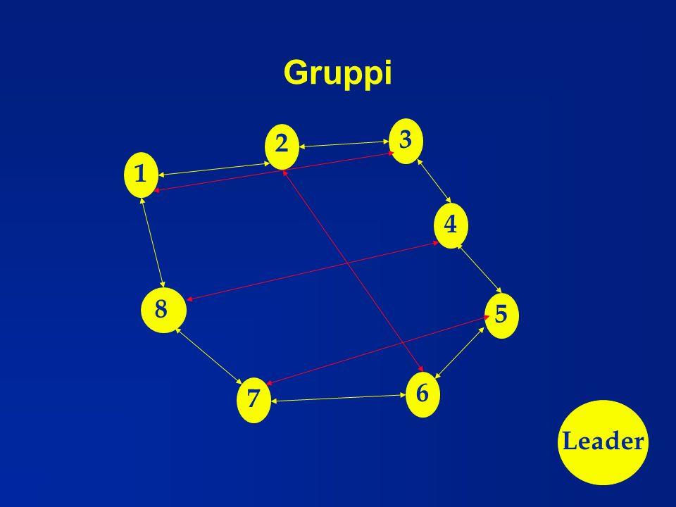 Gruppi 3 2 1 4 8 5 6 7 Leader