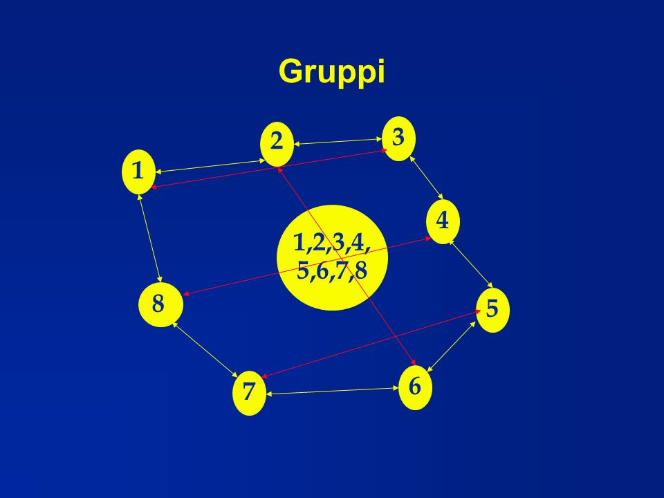 Gruppi 3 2 1 4 1,2,3,4, 5,6,7,8 8 5 6 7
