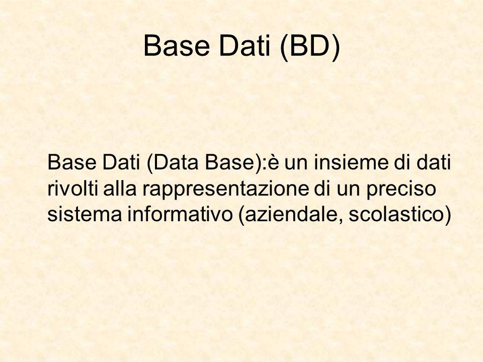 Base Dati (BD) Base Dati (Data Base):è un insieme di dati rivolti alla rappresentazione di un preciso sistema informativo (aziendale, scolastico)