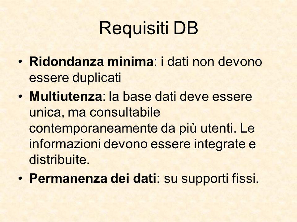 Requisiti DB Ridondanza minima: i dati non devono essere duplicati