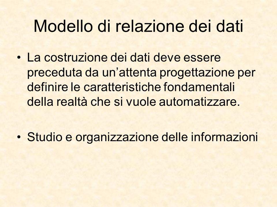 Modello di relazione dei dati