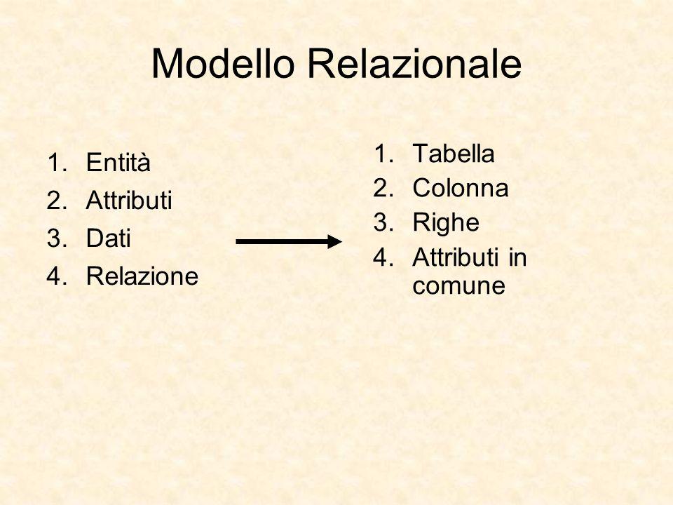 Modello Relazionale Tabella Entità Colonna Attributi Righe Dati