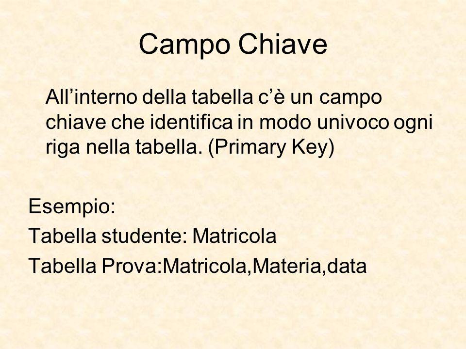 Campo Chiave All'interno della tabella c'è un campo chiave che identifica in modo univoco ogni riga nella tabella. (Primary Key)