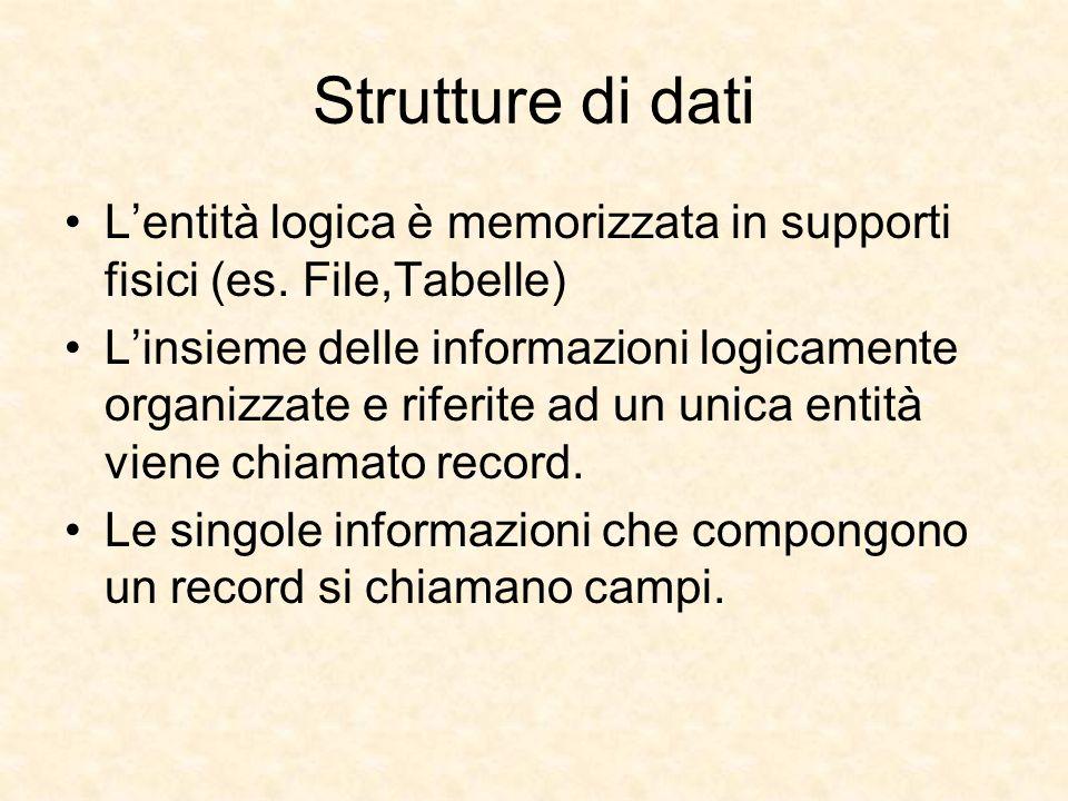 Strutture di dati L'entità logica è memorizzata in supporti fisici (es. File,Tabelle)