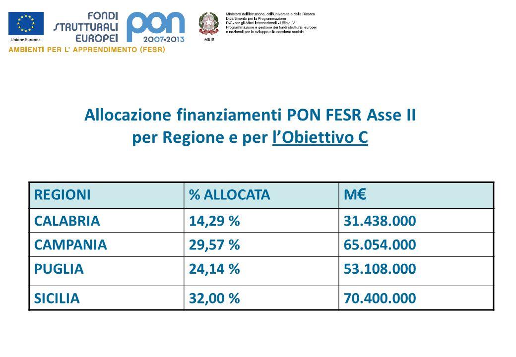 Allocazione finanziamenti PON FESR Asse II per Regione e per l'Obiettivo C