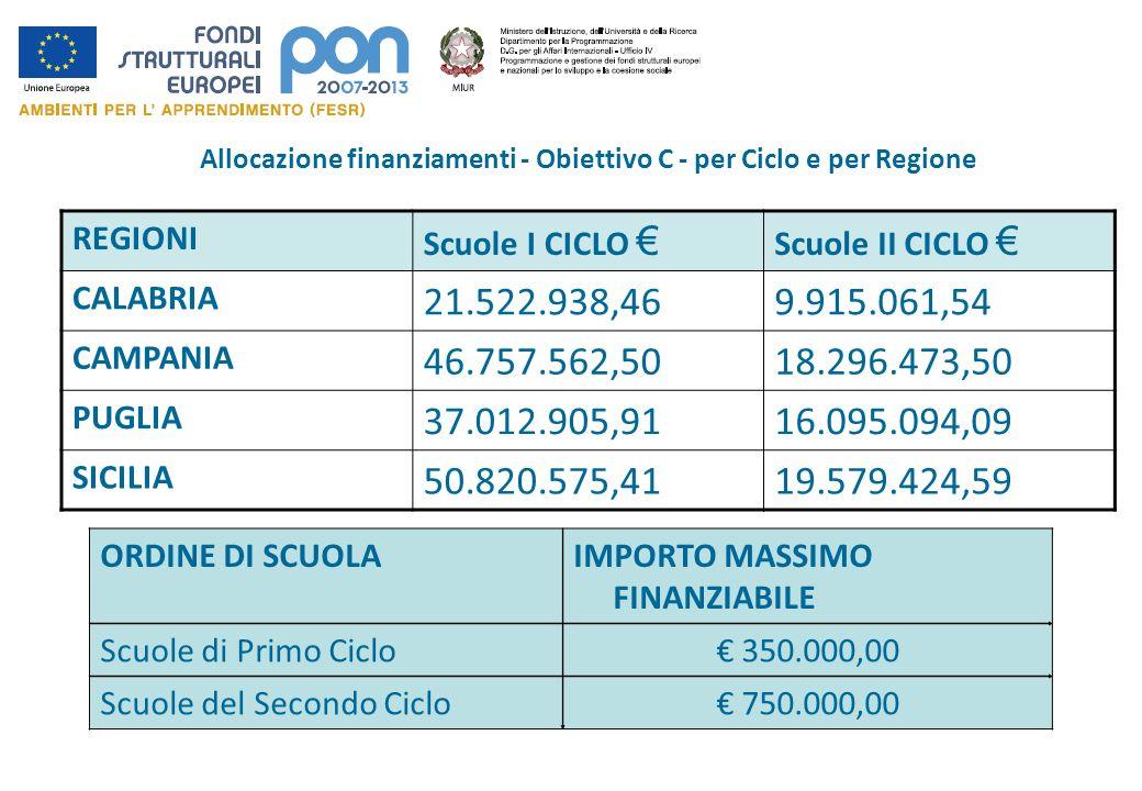 Allocazione finanziamenti - Obiettivo C - per Ciclo e per Regione