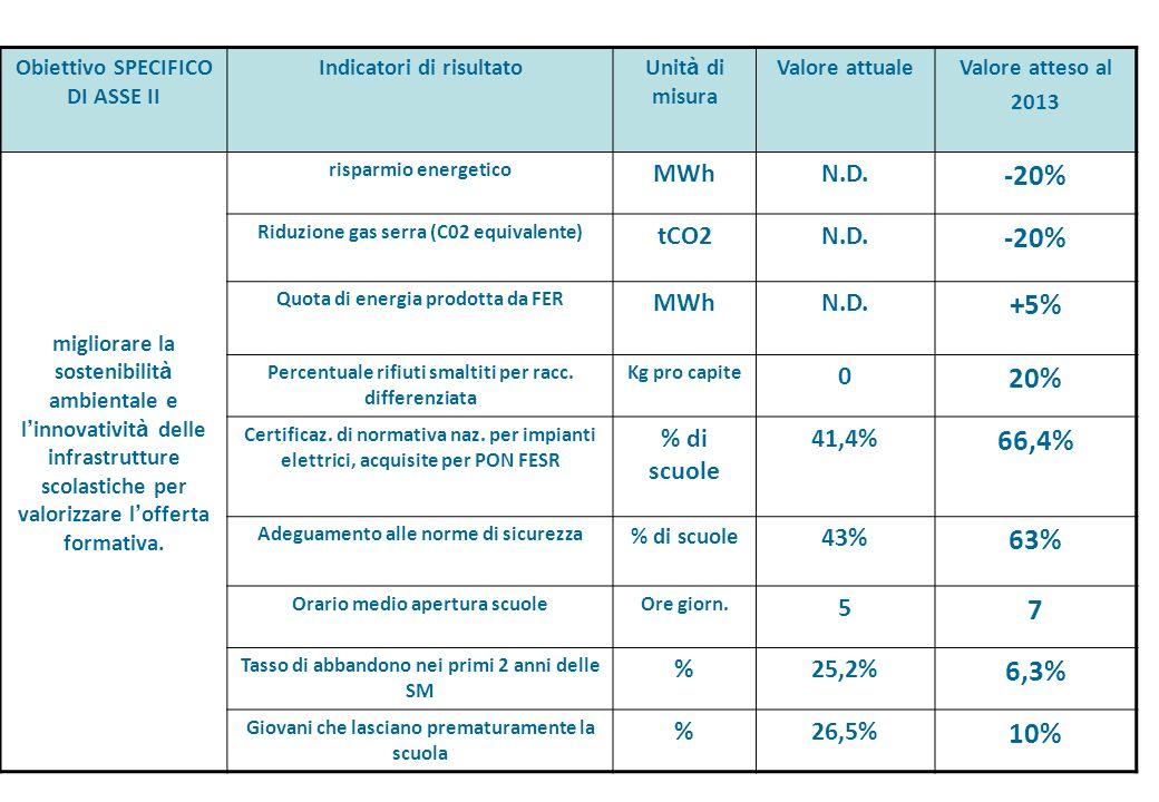 -20% +5% 20% 66,4% 63% 7 6,3% 10% MWh N.D. tCO2 % di scuole 41,4% 43%