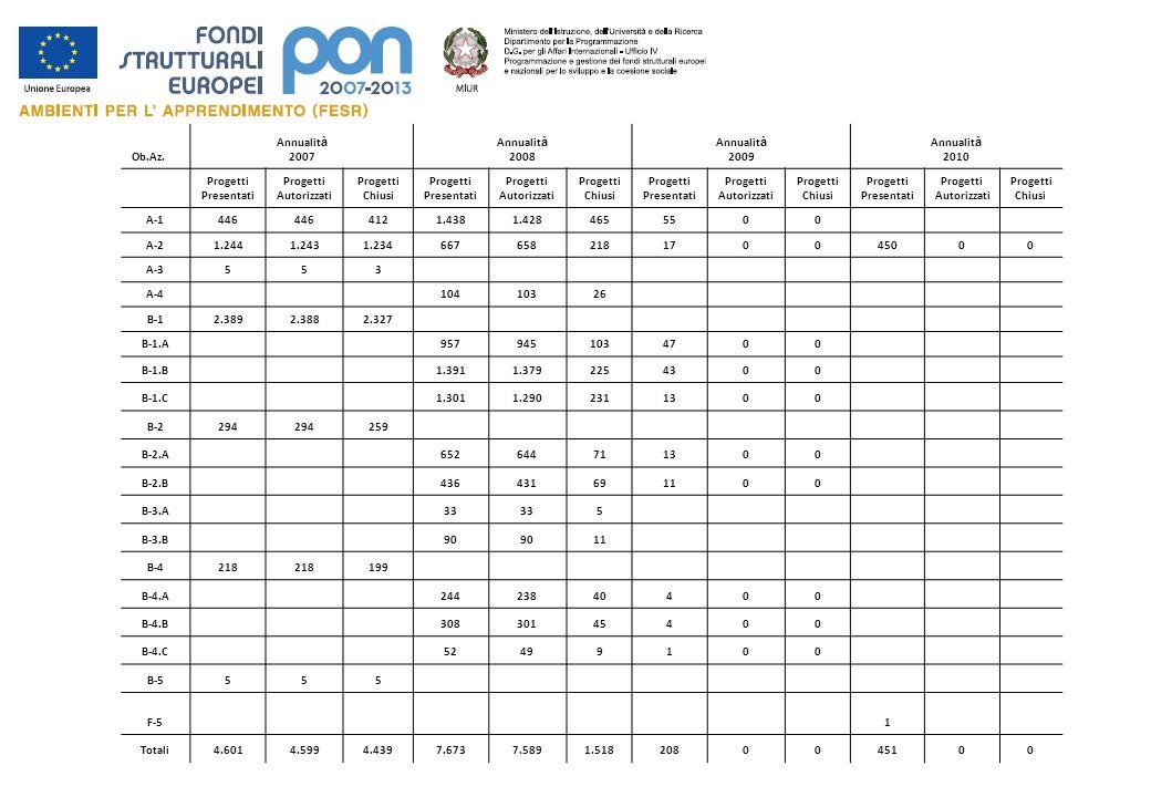 Ob.Az.Annualità. 2007. 2008. 2009. 2010. Progetti. Presentati. Autorizzati. Chiusi. A-1. 446. 412.