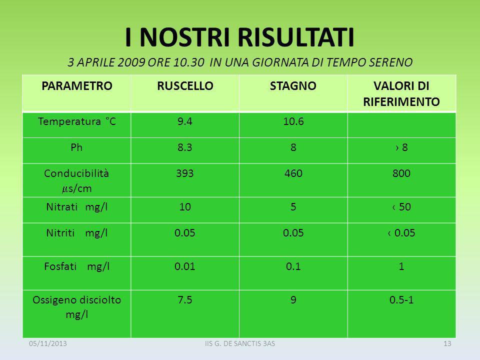 Ossigeno disciolto mg/l