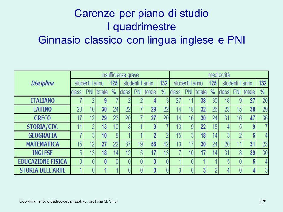 Carenze per piano di studio I quadrimestre Ginnasio classico con lingua inglese e PNI