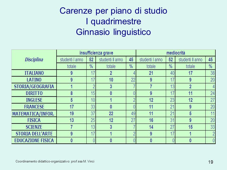 Carenze per piano di studio I quadrimestre Ginnasio linguistico