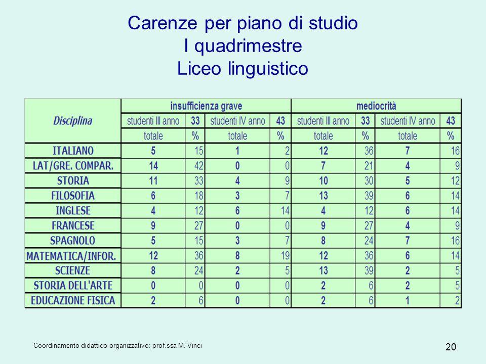 Carenze per piano di studio I quadrimestre Liceo linguistico