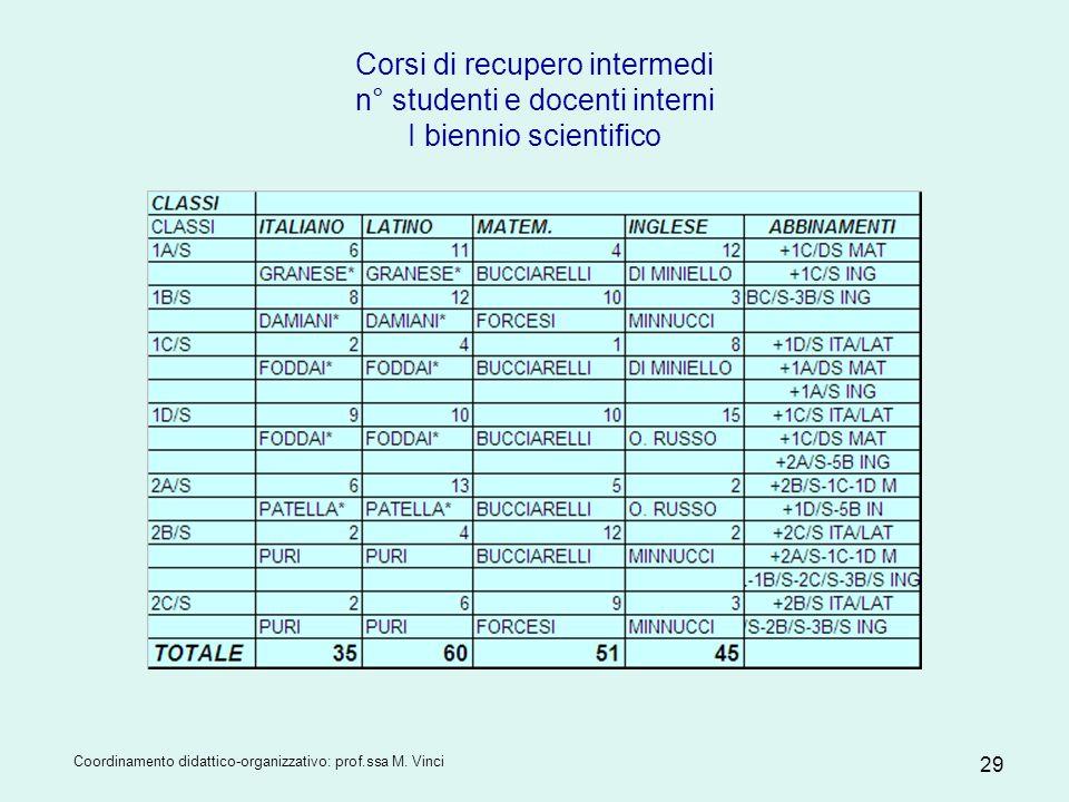 Corsi di recupero intermedi n° studenti e docenti interni I biennio scientifico