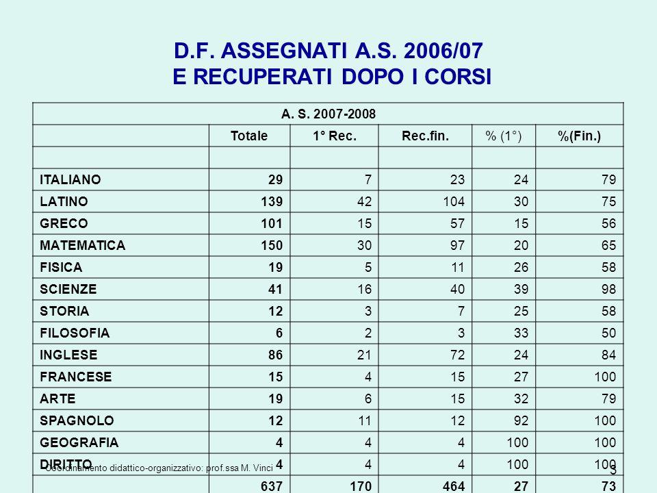 D.F. ASSEGNATI A.S. 2006/07 E RECUPERATI DOPO I CORSI