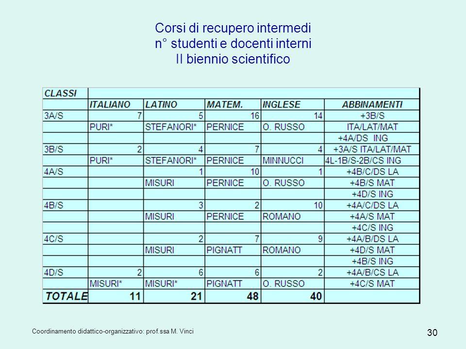 Corsi di recupero intermedi n° studenti e docenti interni II biennio scientifico