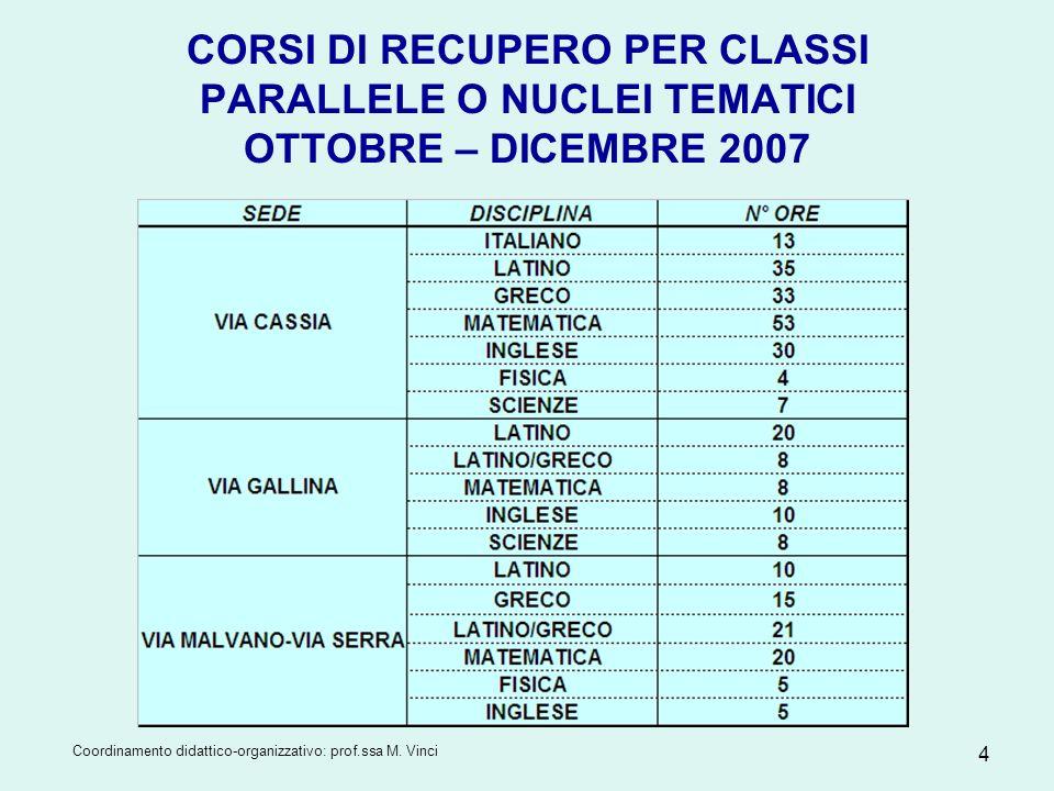 CORSI DI RECUPERO PER CLASSI PARALLELE O NUCLEI TEMATICI OTTOBRE – DICEMBRE 2007