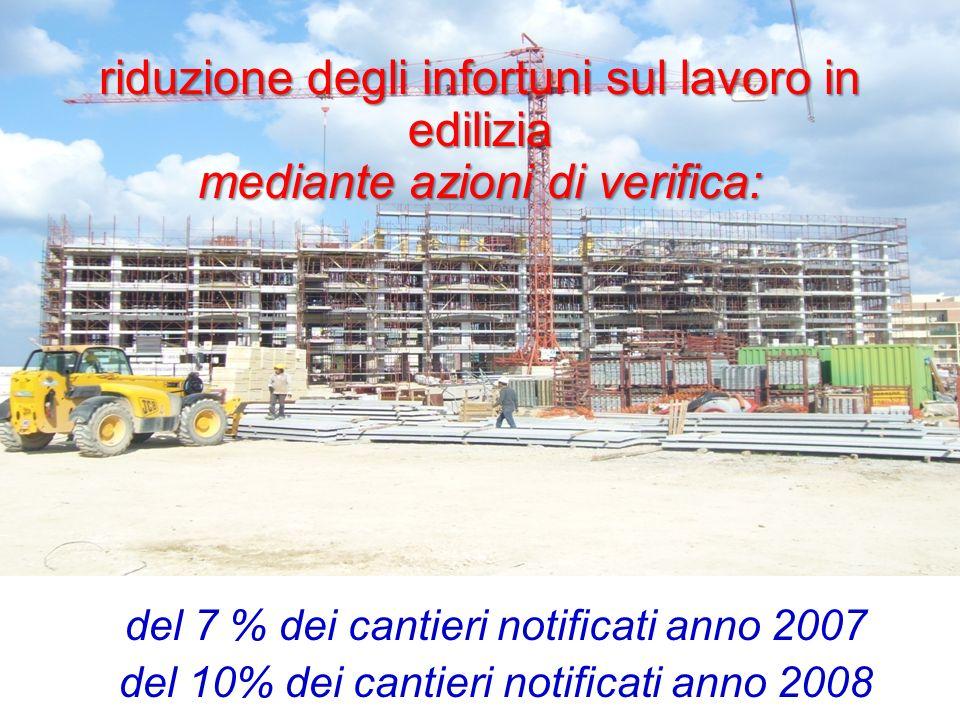 riduzione degli infortuni sul lavoro in edilizia