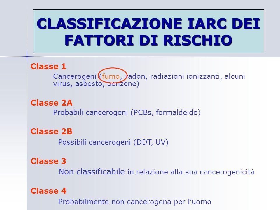 CLASSIFICAZIONE IARC DEI FATTORI DI RISCHIO