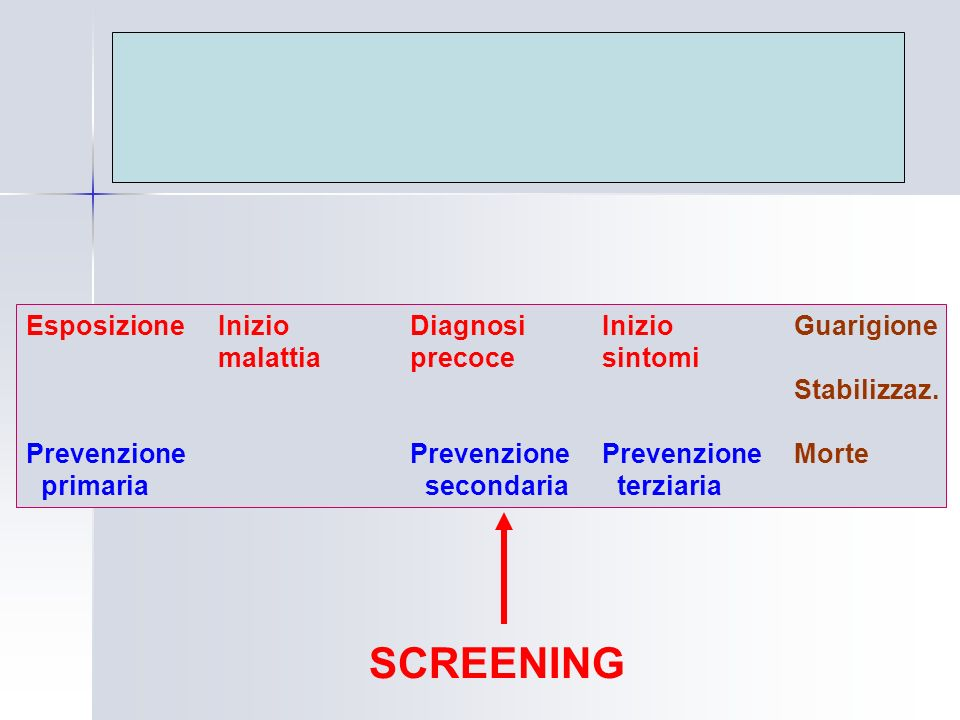 SCREENING Esposizione Inizio Diagnosi Inizio Guarigione