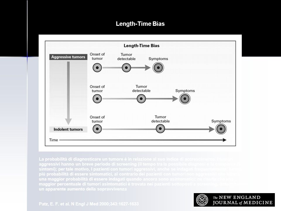Length-Time Bias