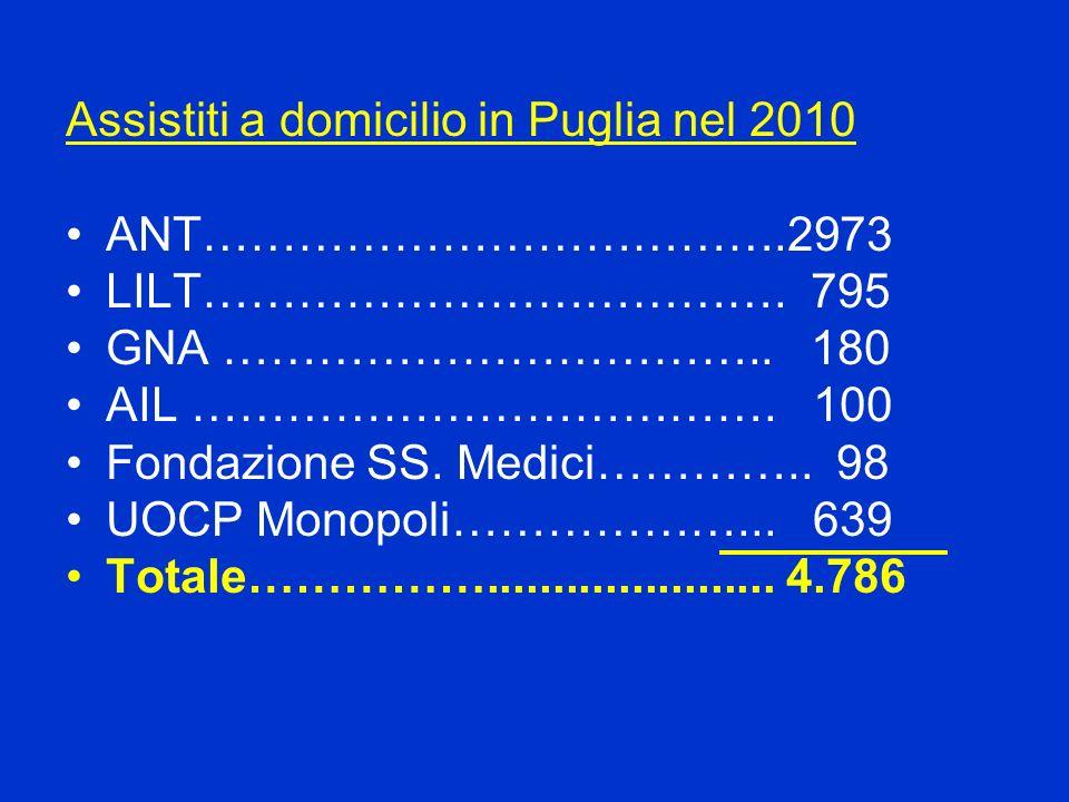 Assistiti a domicilio in Puglia nel 2010