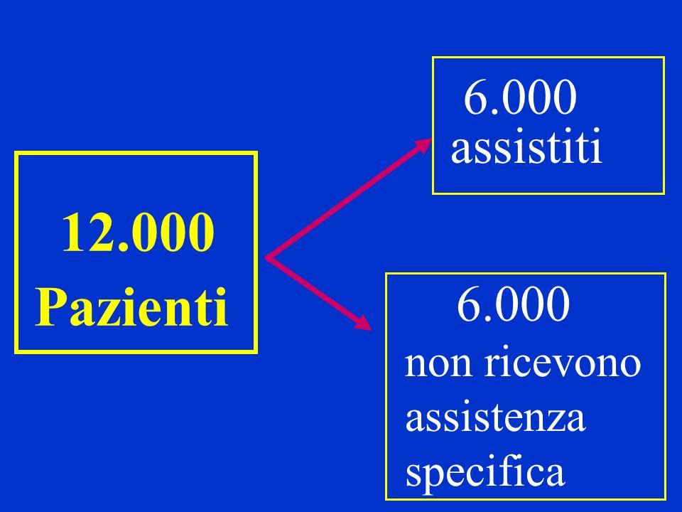Pazienti 6.000 assistiti 6.000 non ricevono assistenza specifica