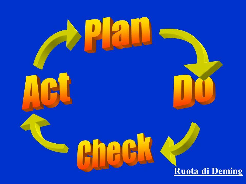 Plan Act Do Check Ruota di Deming