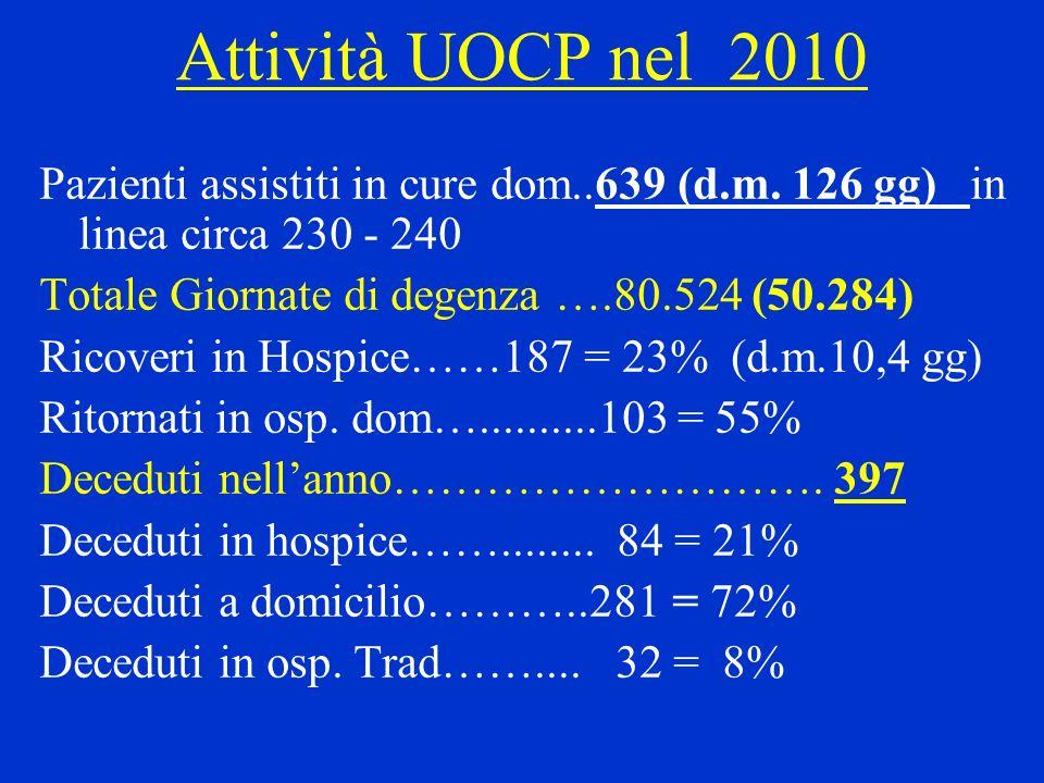 Attività UOCP nel 2010 Pazienti assistiti in cure dom..639 (d.m. 126 gg) in linea circa 230 - 240.