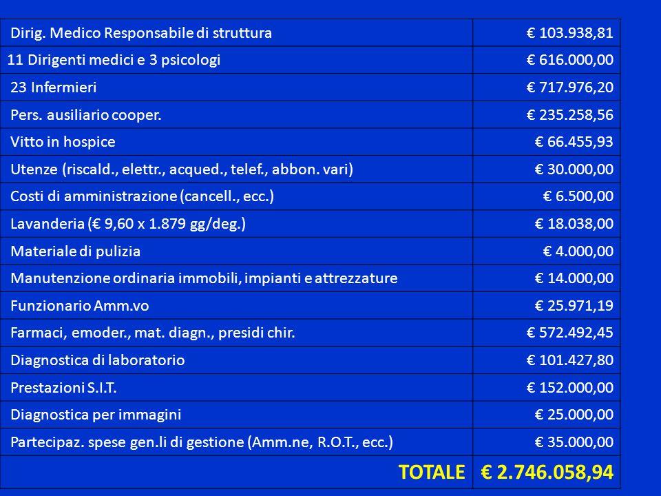 TOTALE € 2.746.058,94 Dirig. Medico Responsabile di struttura