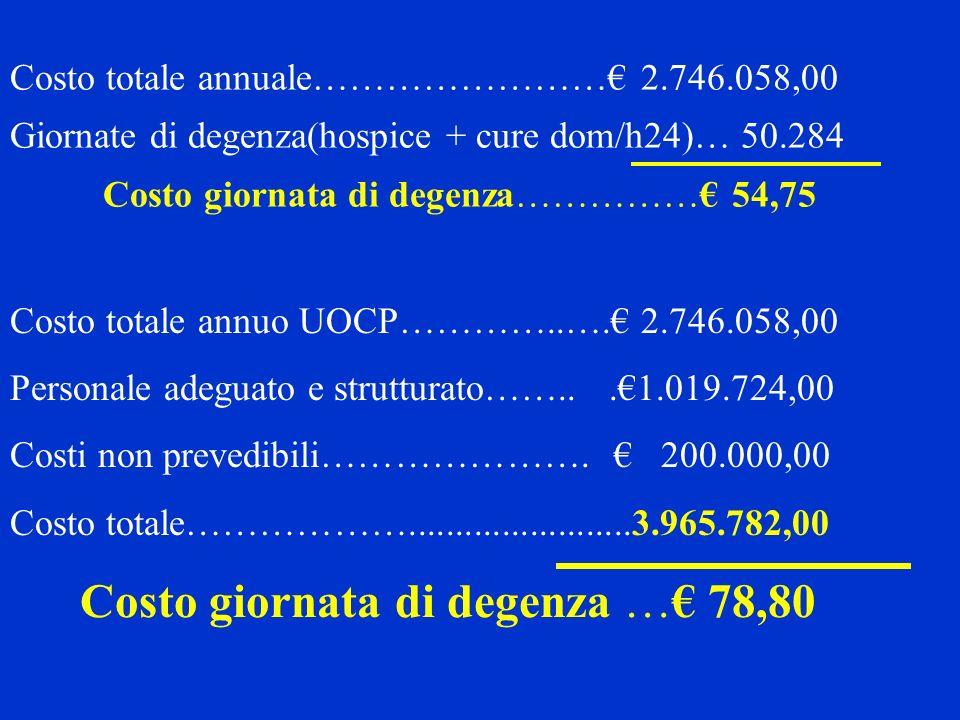 Costo giornata di degenza …€ 78,80