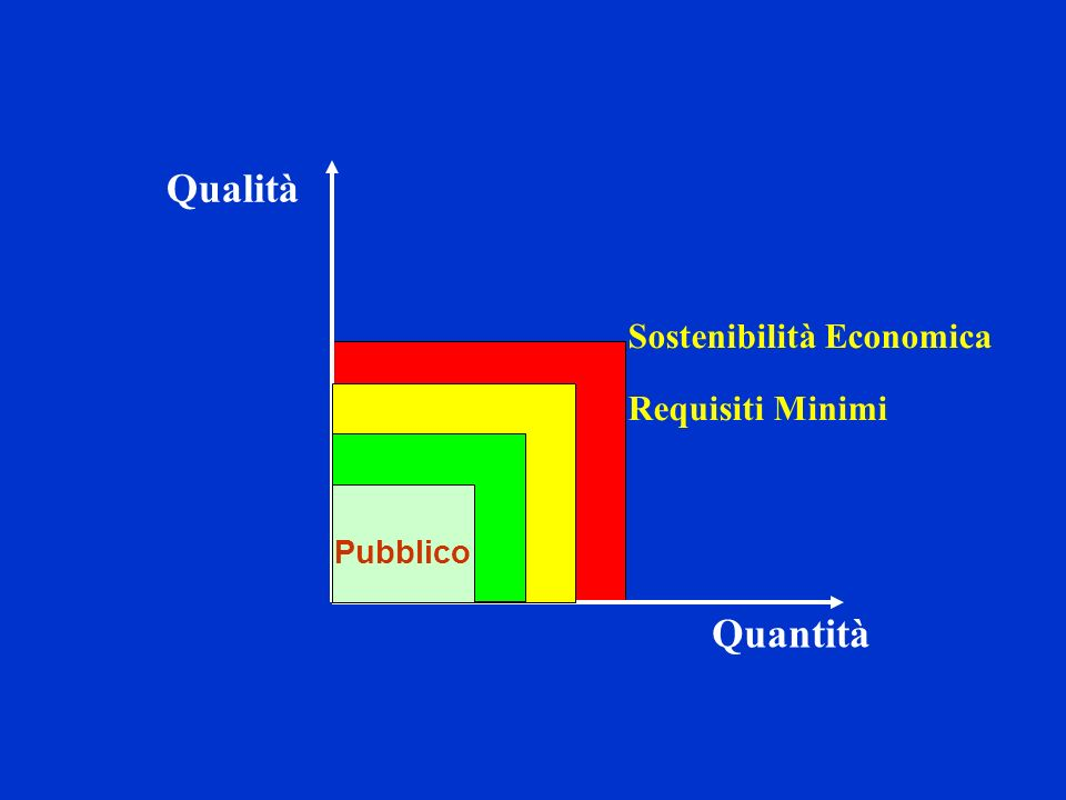 Qualità Sostenibilità Economica Requisiti Minimi Pubblico Quantità