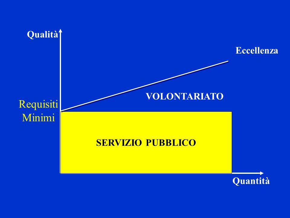 Requisiti Minimi Qualità Eccellenza VOLONTARIATO SERVIZIO PUBBLICO