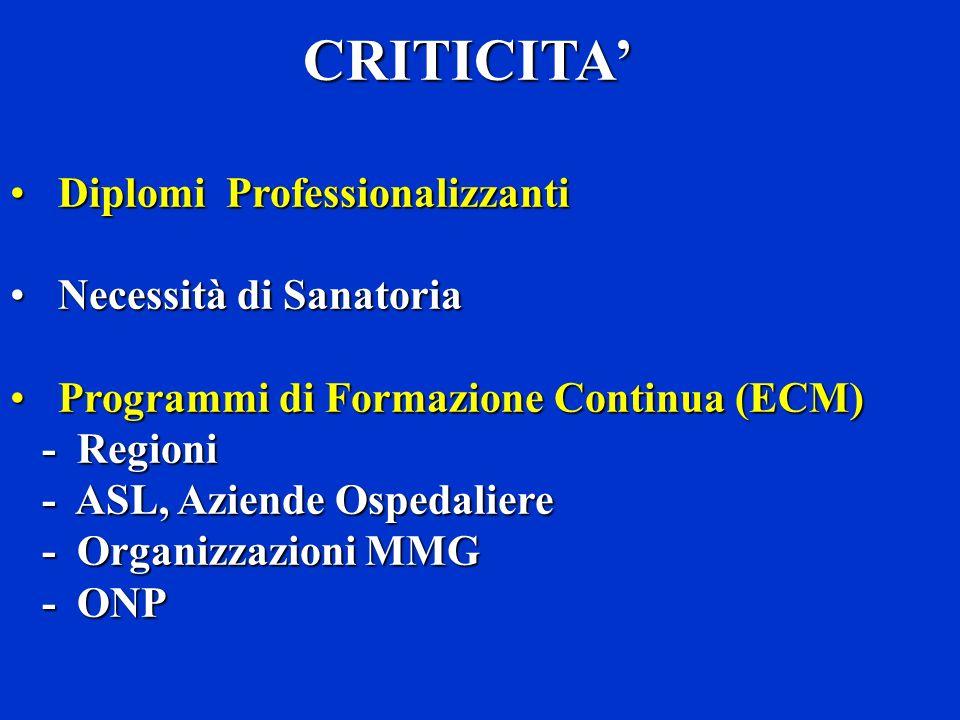 CRITICITA' Diplomi Professionalizzanti Necessità di Sanatoria