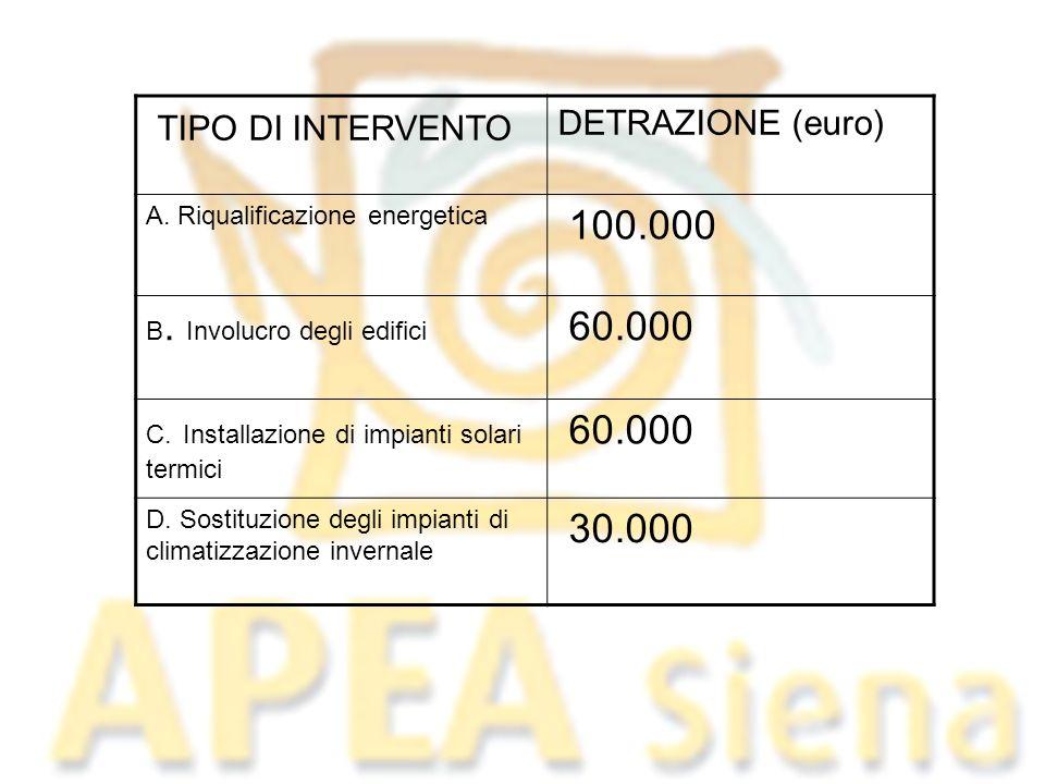 TIPO DI INTERVENTO 100.000 60.000 30.000 DETRAZIONE (euro)
