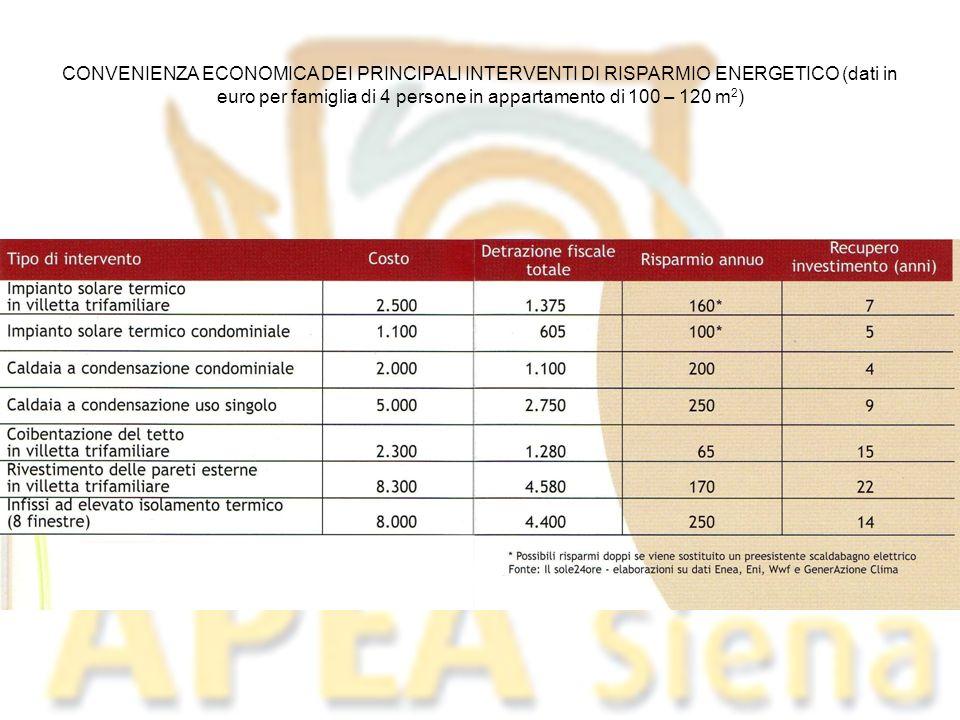 CONVENIENZA ECONOMICA DEI PRINCIPALI INTERVENTI DI RISPARMIO ENERGETICO (dati in euro per famiglia di 4 persone in appartamento di 100 – 120 m2)