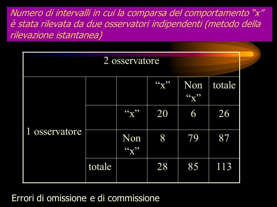 2 osservatore 1 osservatore x Non x totale 20 6 26 8 79 87 28 85