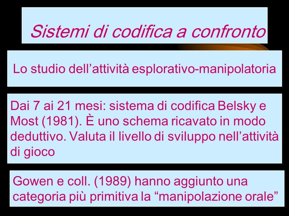 Sistemi di codifica a confronto