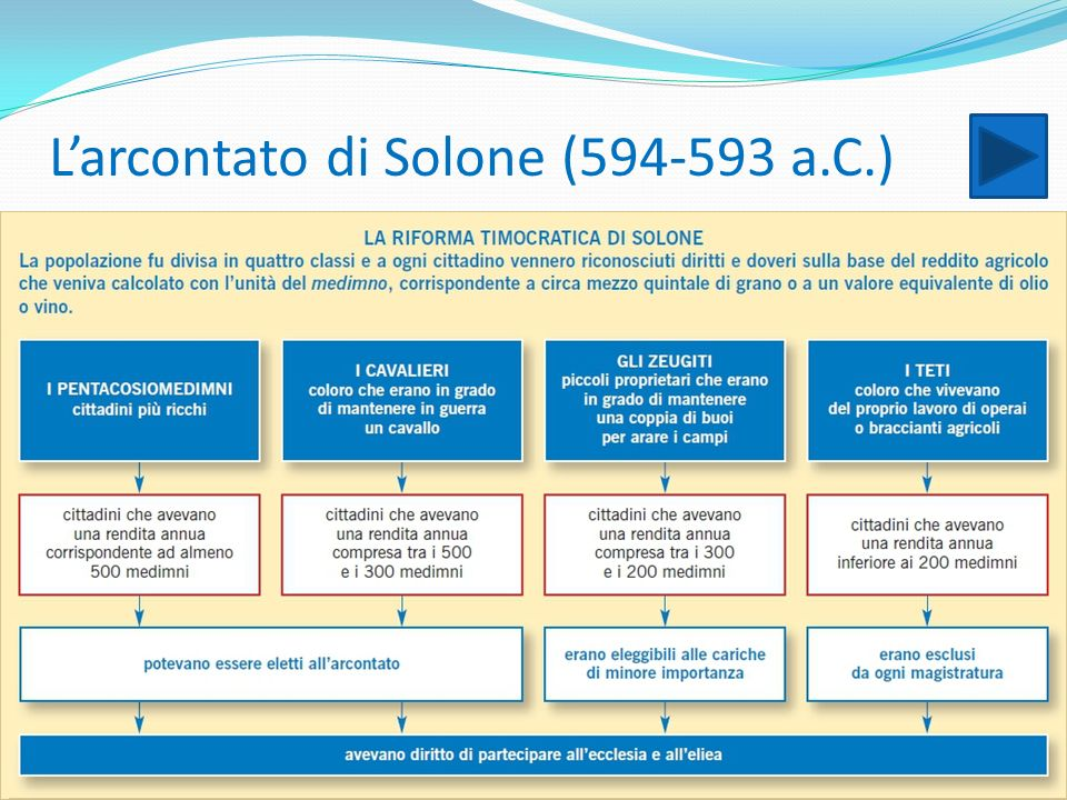L'arcontato di Solone (594-593 a.C.)