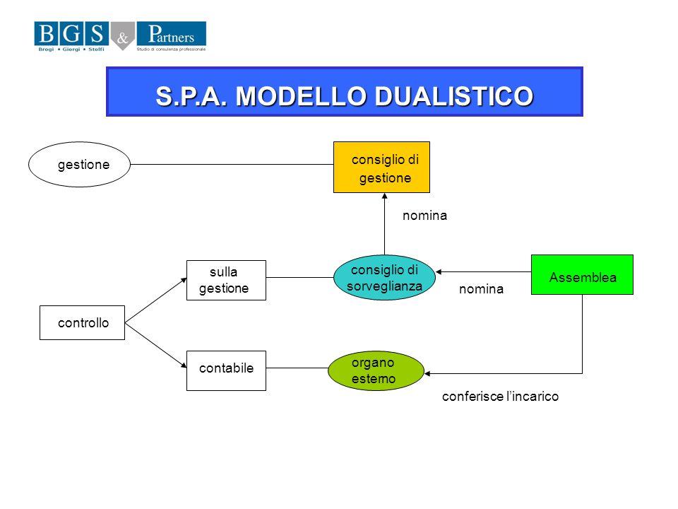 S.P.A. MODELLO DUALISTICO