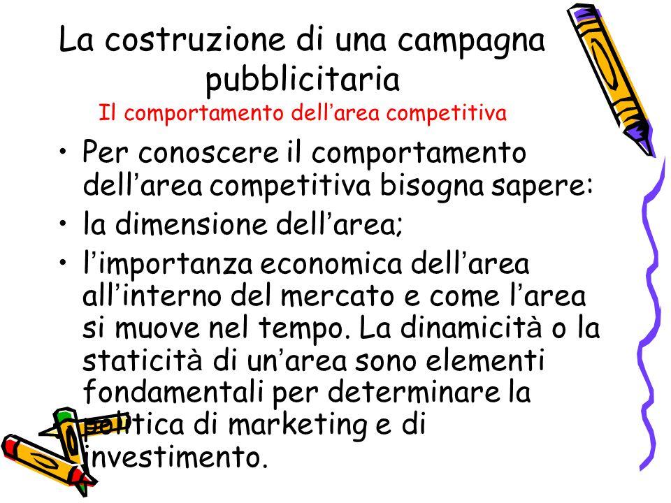 La costruzione di una campagna pubblicitaria Il comportamento dell'area competitiva