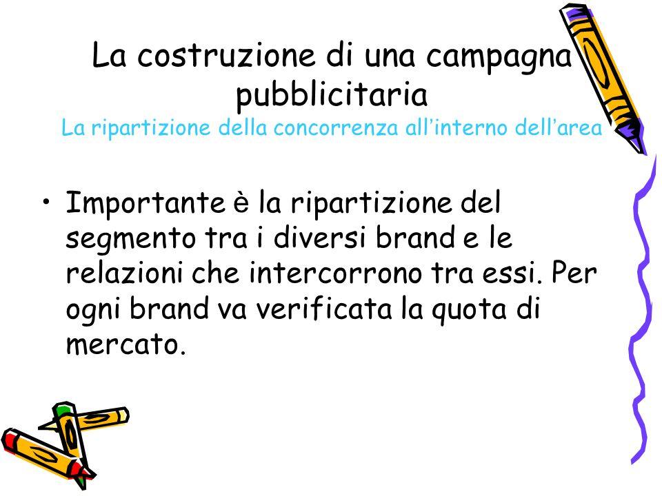 La costruzione di una campagna pubblicitaria La ripartizione della concorrenza all'interno dell'area