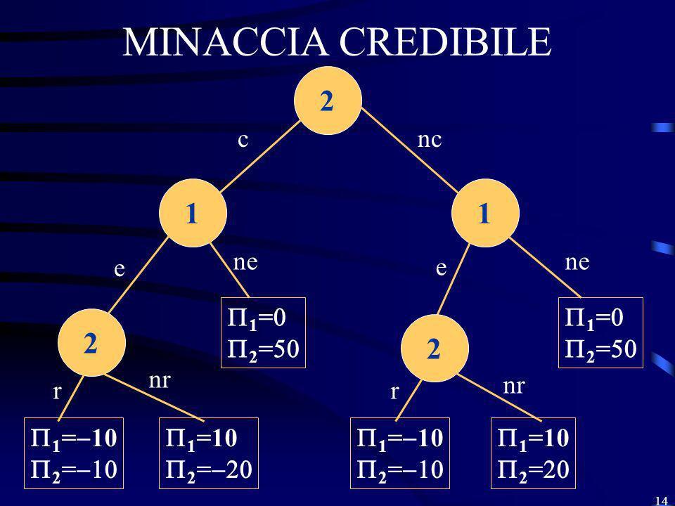 MINACCIA CREDIBILE 2 1 1 2 2 c nc ne ne e e 1=0 2=50 1=0 2=50 nr